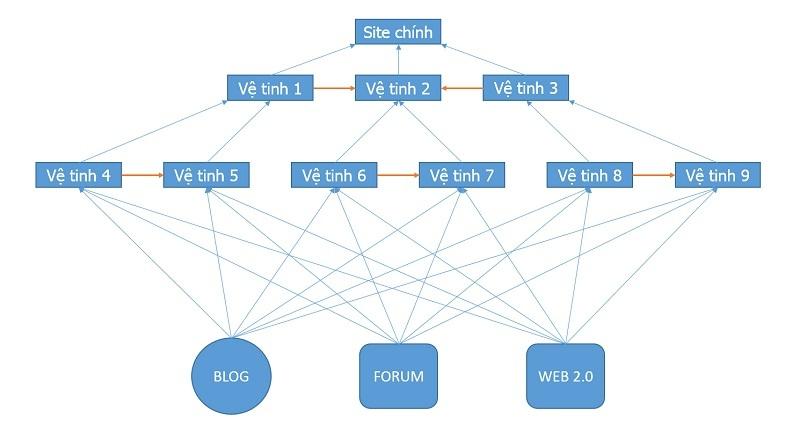 3 cấp cơ bản của hệ thống vệ tinh