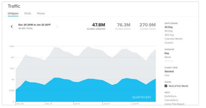 Biểu đồ thống kê của quantcast