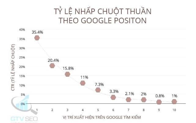 Tỷ lệ CTR theo vị trí hiển thị tìm kiếm