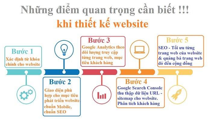 Một số lưu ý để có website chuẩn SEO
