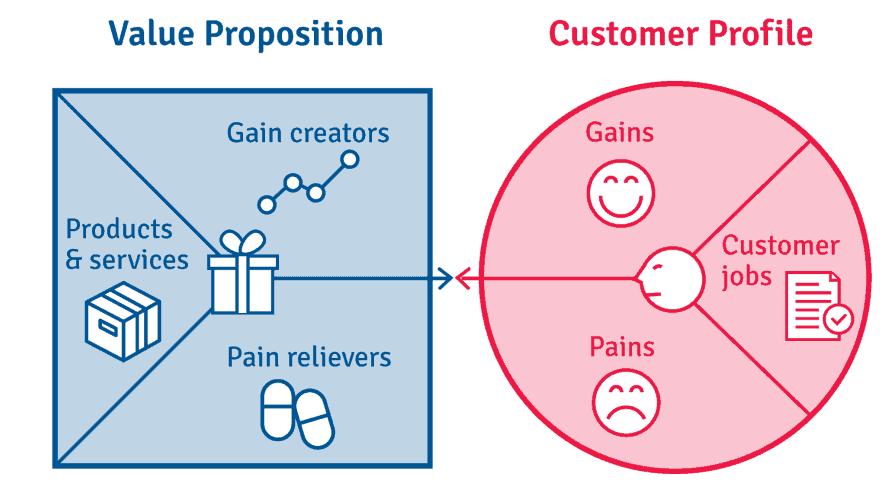 Những giá trị gì mà khách hàng nhận được khi thực hiện